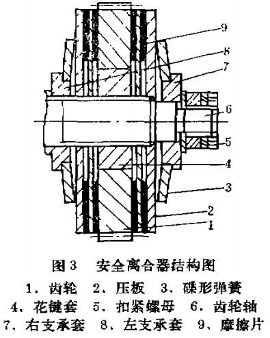 摩擦离合器结构图; 环链电动葫芦装设安全离台器后