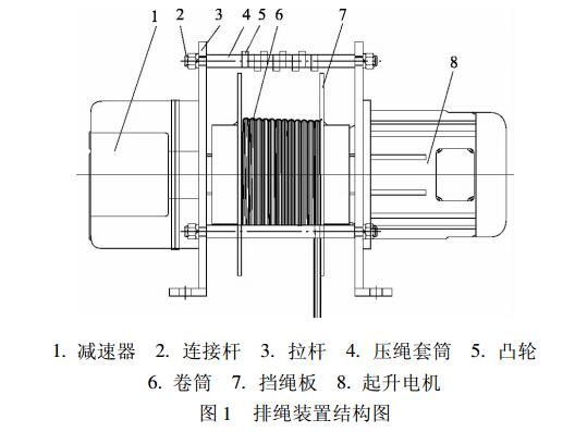 排绳装置结构图