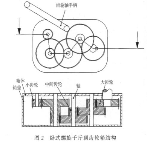 新型卧式螺旋千斤顶结构和工作原理